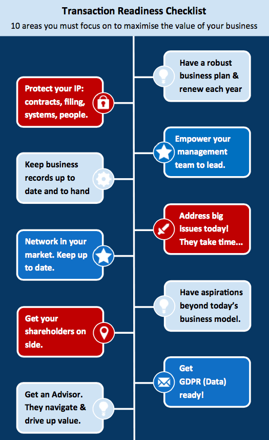 Steps to transaction readiness diagram